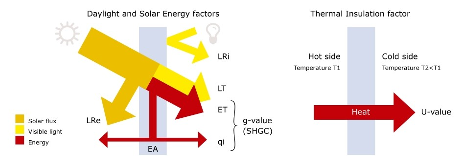 Thermal-insulation-glass