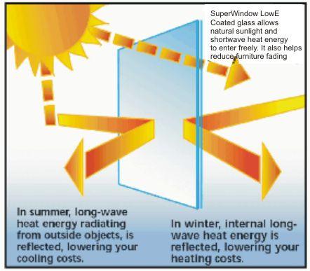 energy-efficient-low-e-glass-morn