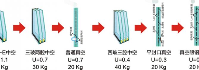 vacuum glass U value