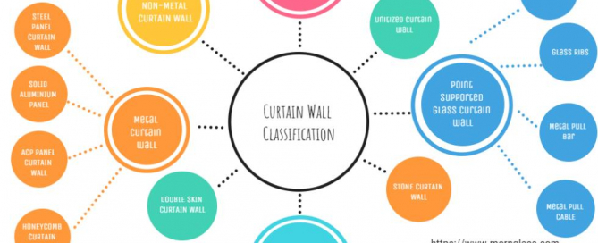 CURTAIN WALL CLASSIFICATION